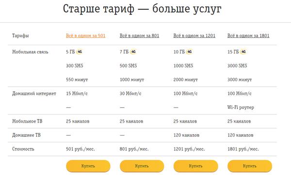 Билайн Интернет + ТВ за 1 рубль